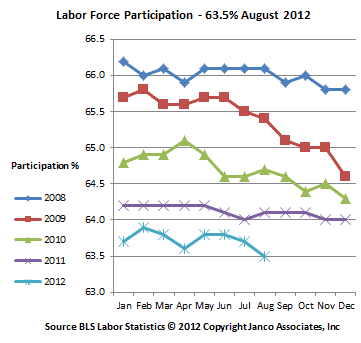 Workforce Participation Percentage
