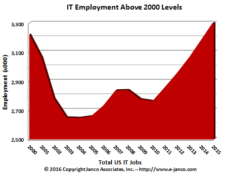 Current IT hiring trend