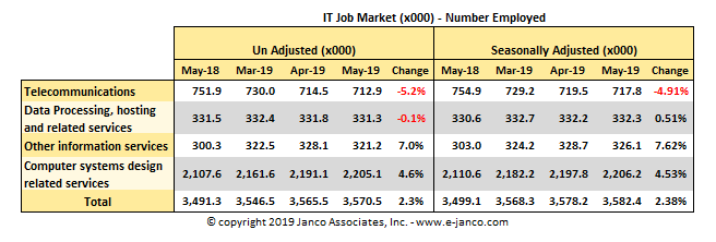 National IT job market data