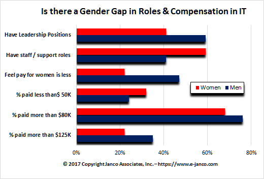 Gender Gap in IT