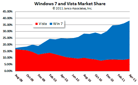 Windows 7 vs Vista Market Share